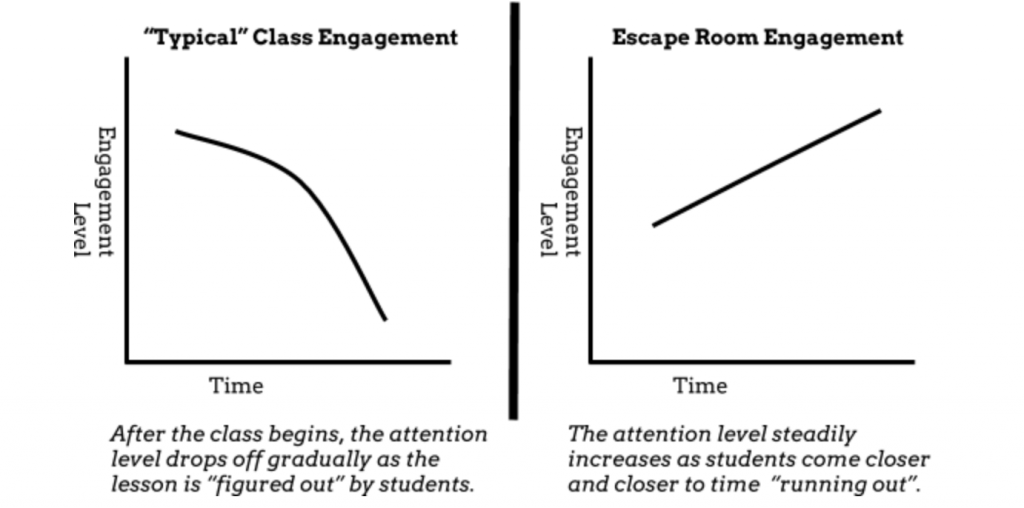 Digital Escape Rooms